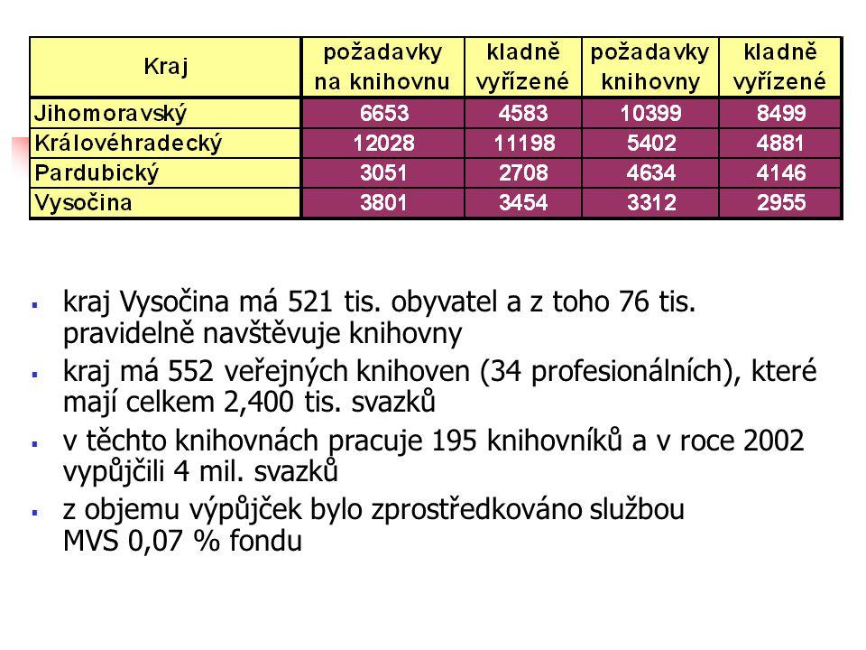  kraj Vysočina má 521 tis. obyvatel a z toho 76 tis.