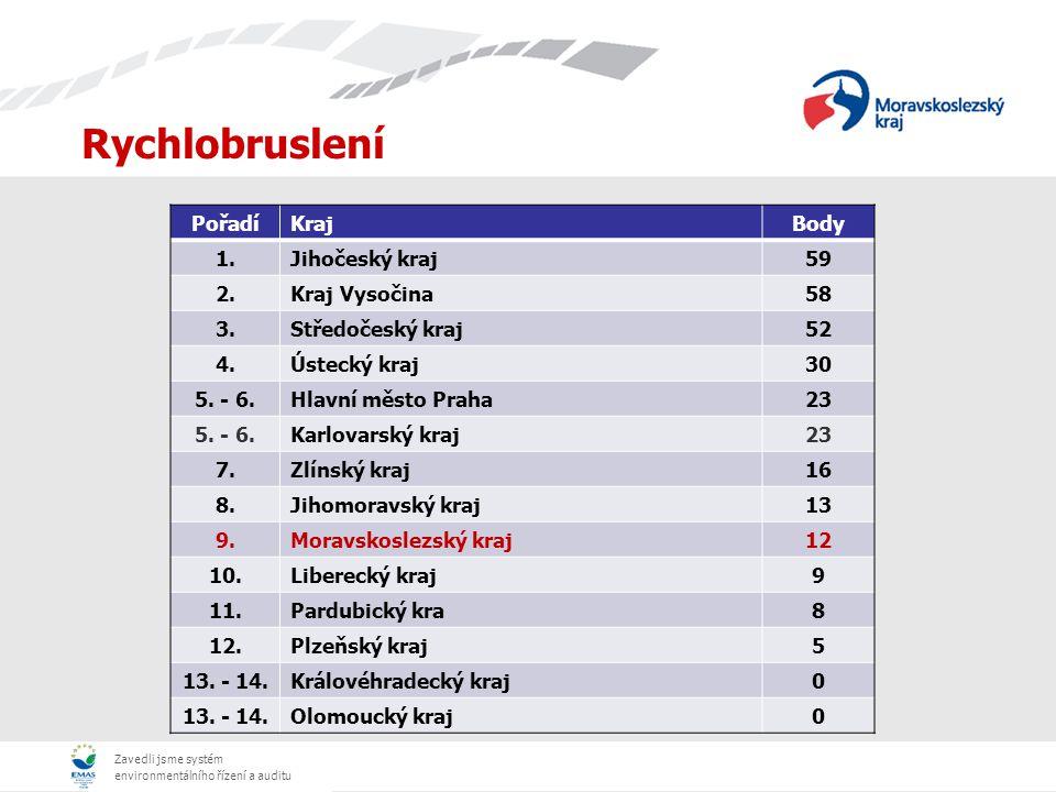 Zavedli jsme systém environmentálního řízení a auditu Rychlobruslení PořadíKrajBody 1.Jihočeský kraj59 2.Kraj Vysočina58 3.Středočeský kraj52 4.Ústecký kraj30 5.