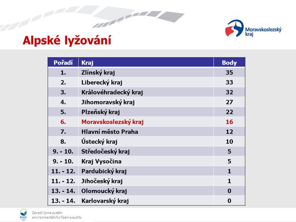 Zavedli jsme systém environmentálního řízení a auditu Běžecké lyžování PořadíKrajBody 1.Liberecký kraj74 2.Jihočeský kraj57 3.Olomoucký kraj28 4.Kraj Vysočina19 5.Zlínský kraj11 6.Moravskoslezský kraj9 7.