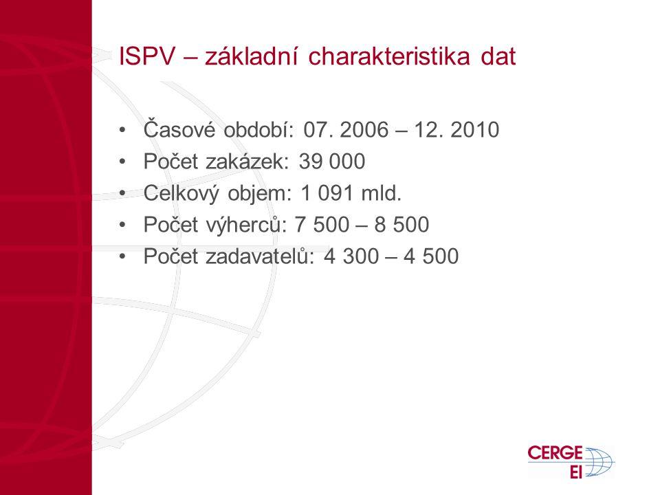ISPV – základní charakteristika dat •Časové období: 07. 2006 – 12. 2010 •Počet zakázek: 39 000 •Celkový objem: 1 091 mld. •Počet výherců: 7 500 – 8 50