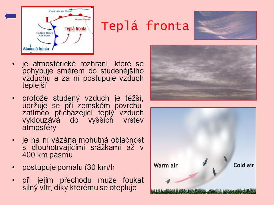 Teplá fronta •je atmosférické rozhraní, které se pohybuje směrem do studenějšího vzduchu a za ní postupuje vzduch teplejší •protože studený vzduch je