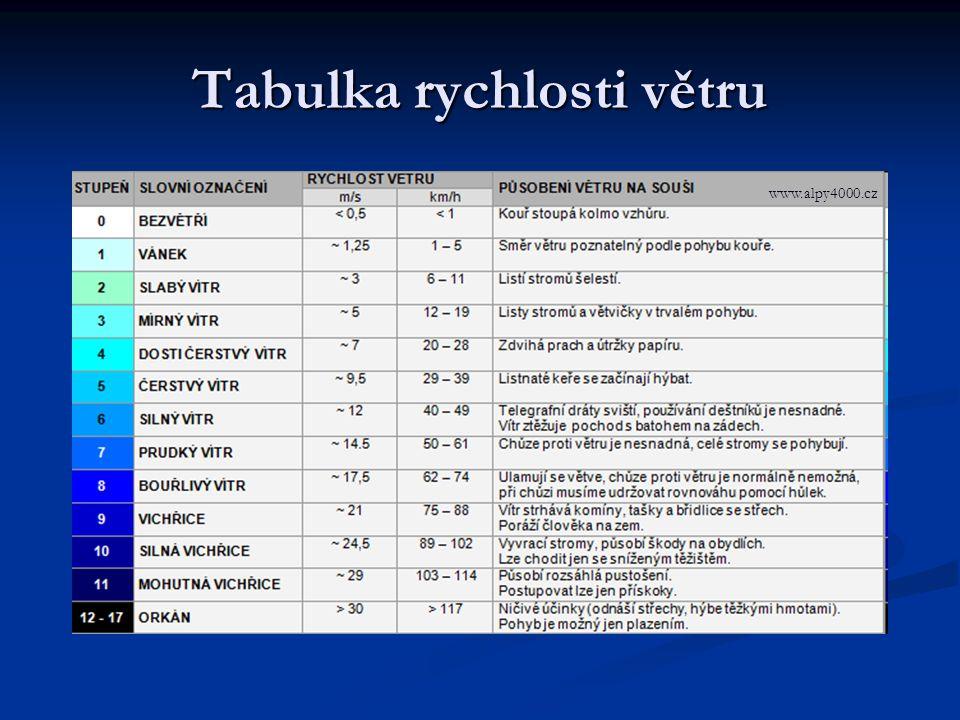 Tabulka rychlosti větru www.alpy4000.cz