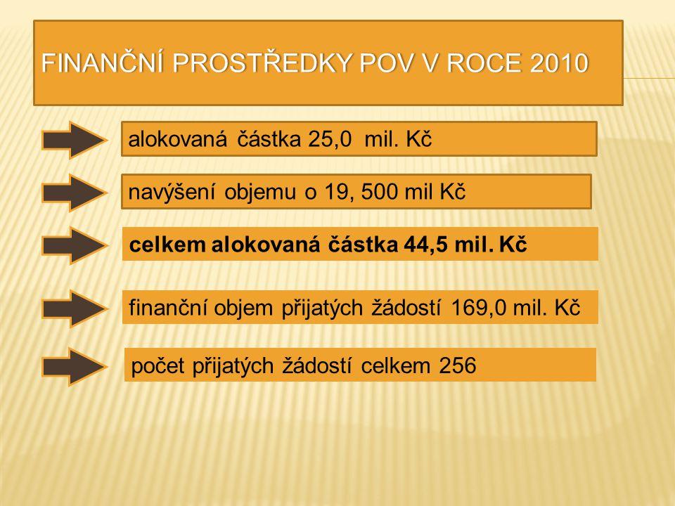 FINANČNÍ PROSTŘEDKY POV V ROCE 2010FINANČNÍ PROSTŘEDKY POV V ROCE 2010 alokovaná částka 25,0 mil. Kčnavýšení objemu o 19, 500 mil Kč finanční objem př