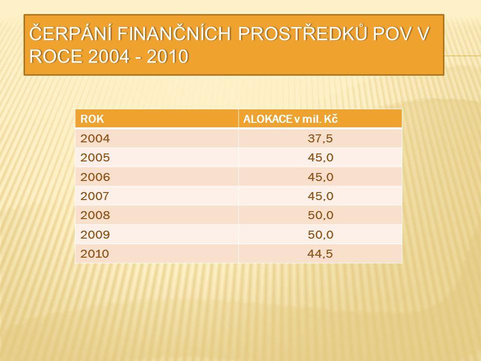 ČERPÁNÍ FINANČNÍCH PROSTŘEDKŮ POV V ROCE 2004 - 2010 ROKALOKACE v mil. Kč 200437,5 200545,0 200645,0 200745,0 200850,0 200950,0 201044,5
