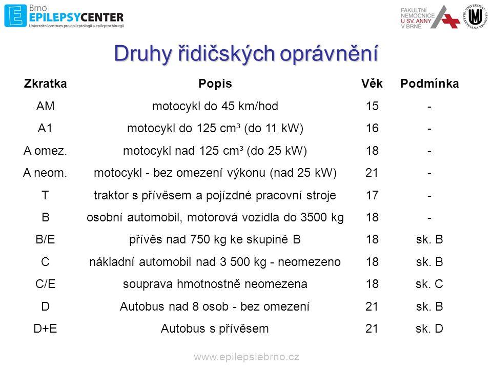 www.epilepsiebrno.cz Skupina oprávnění 1 (A, B, B+E, AM a podskupiny A1 a B1) Nemoci, vady a stavy VYLUČUJÍCÍ ZPŮSOBILOST Epilepsie s délkou bezzáchvatového období KRATŠÍ než 12 MĚSÍCŮ Stav po izolovaném nebo prvním neprovokovaném epileptickém záchvatu pokud BYLA nasazena AED, po dobu 12 MĚSÍCŮ Stav po izolovaném nebo prvním neprovokovaném epileptickém záchvatu pokud NEBYLA nasazena AED, po dobu 6 MĚSÍCŮ