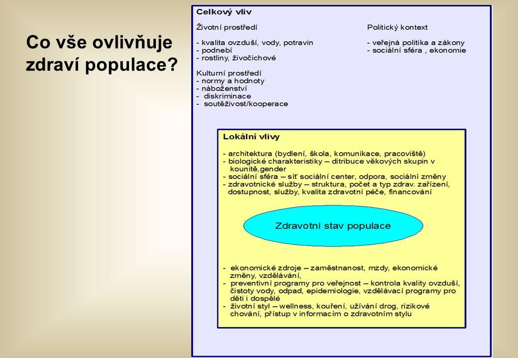 Co vše ovlivňuje zdraví populace?