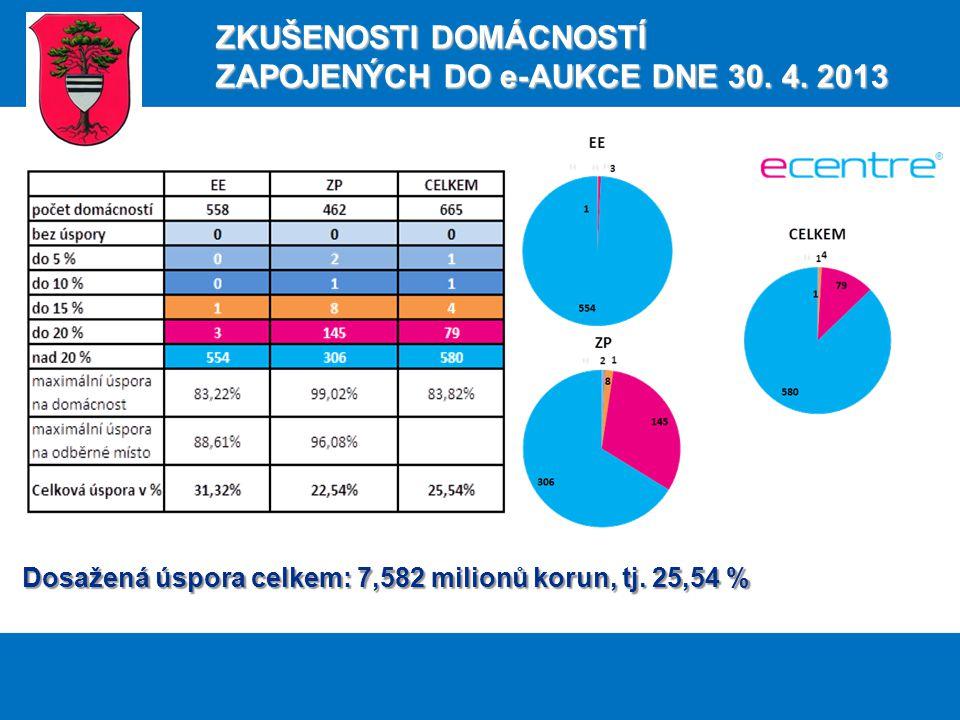 Dosažená úspora celkem: 7,582 milionů korun, tj.
