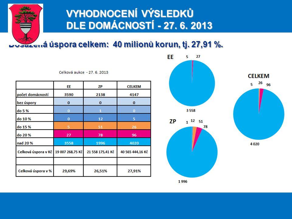 Dosažená úspora celkem: 40 milionů korun, tj. 27,91 %.
