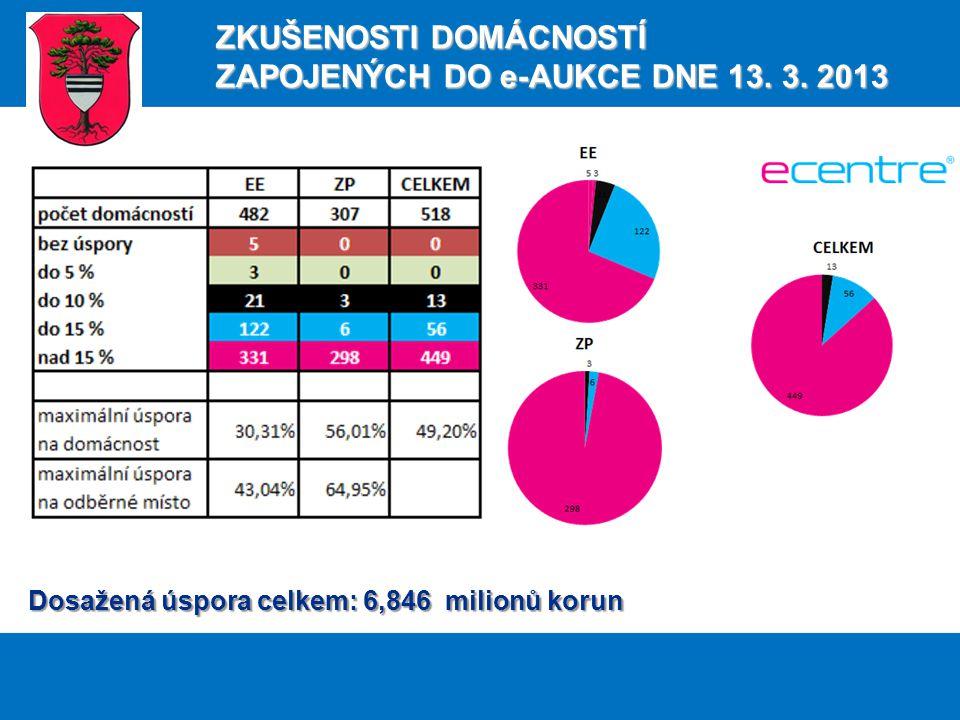 Dosažená úspora celkem: 6,846 milionů korun ZKUŠENOSTI DOMÁCNOSTÍ ZAPOJENÝCH DO e-AUKCE DNE 13.