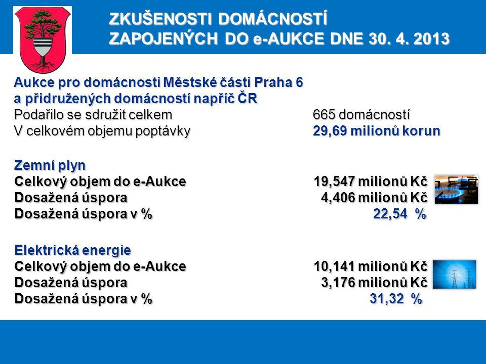Zemní plyn Celkový objem do e-Aukce 19,547 milionů Kč Dosažená úspora 4,406 milionů Kč Dosažená úspora v % 22,54 % Elektrická energie Celkový objem do e-Aukce 10,141 milionů Kč Dosažená úspora 3,176 milionů Kč Dosažená úspora v % 31,32 % Aukce pro domácnosti Městské části Praha 6 a přidružených domácností napříč ČR Podařilo se sdružit celkem 665 domácností V celkovém objemu poptávky 29,69 milionů korun ZKUŠENOSTI DOMÁCNOSTÍ ZAPOJENÝCH DO e-AUKCE DNE 30.