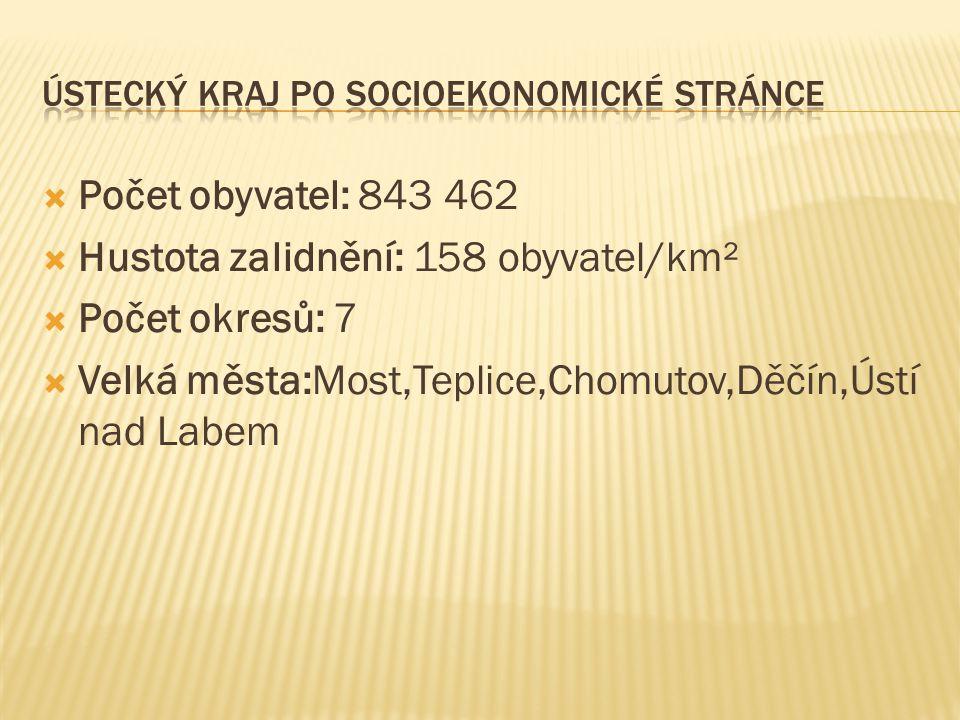  Počet obyvatel: 843 462  Hustota zalidnění: 158 obyvatel/km²  Počet okresů: 7  Velká města:Most,Teplice,Chomutov,Děčín,Ústí nad Labem