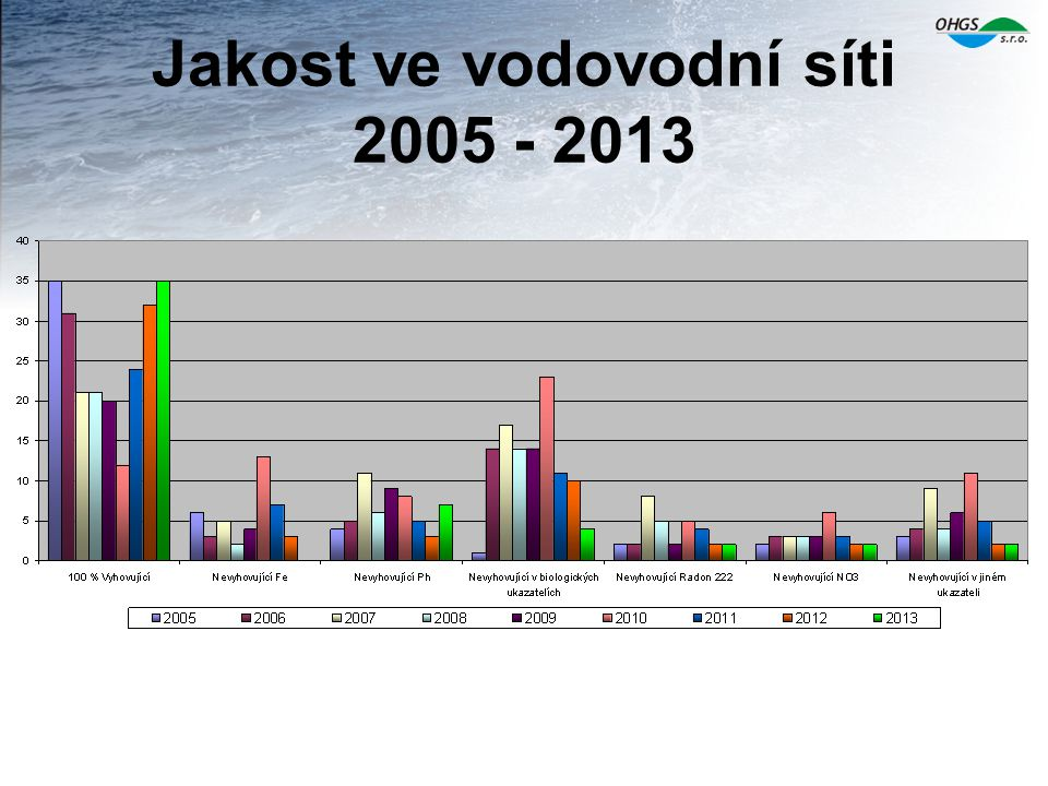 Jakost ve vodovodní síti 2005 - 2013