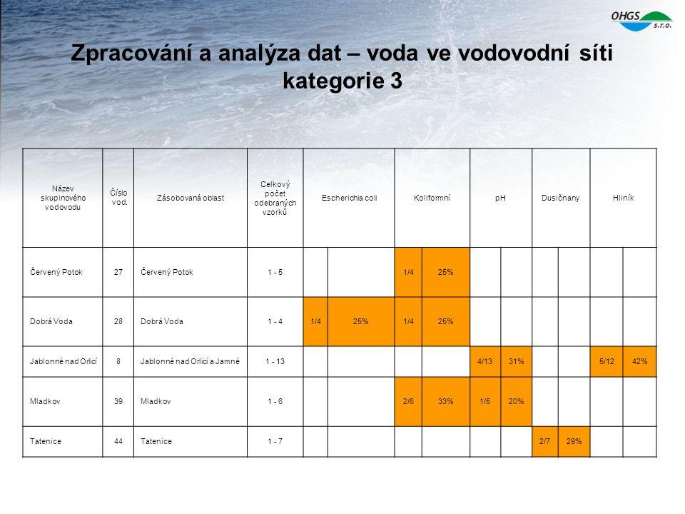 Zpracování a analýza dat – voda ve vodovodní síti kategorie 3 Název skupinového vodovodu Číslo vod. Zásobovaná oblast Celkový počet odebraných vzorků