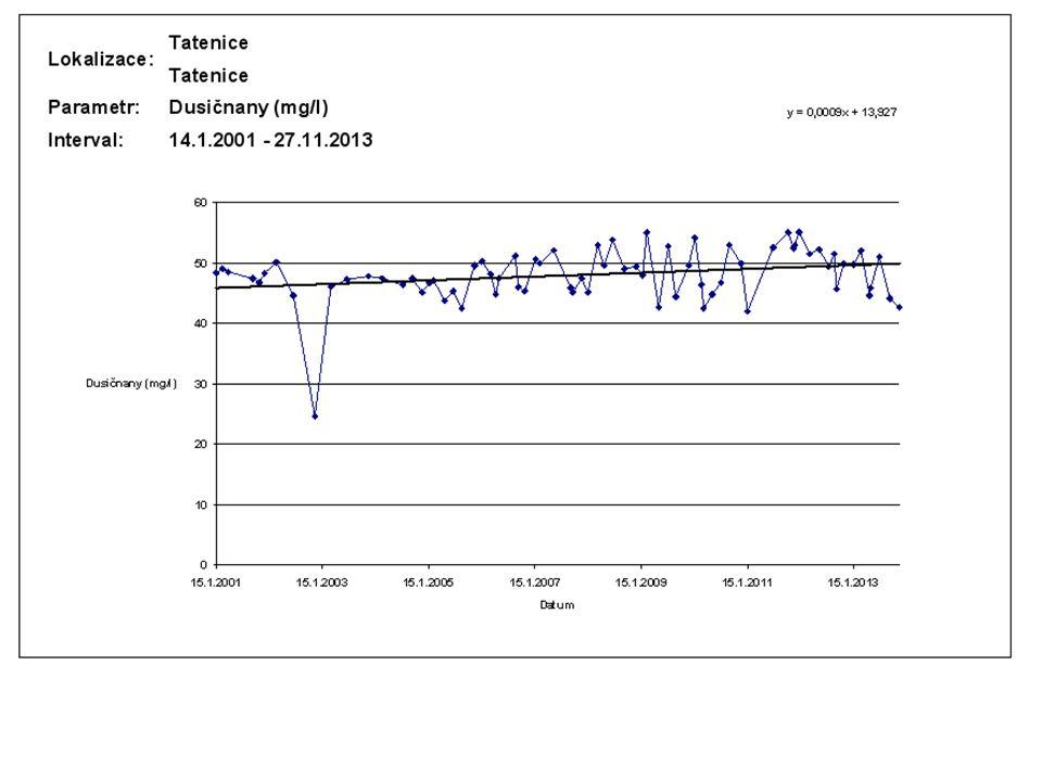 Opatření realizovaná v minulém roce •aktivace rekonstruovaného vrtu V-2 v Horní Čermné •monitoringu vlivů odběru vody na okolní vodní a na vodu vázané ekosystémy na jímacích územích vodovodu Lanškroun •dokončení řádu jímací oblasti pro vodovod Choceň •nastartování optimalizace jímacího území Bystřec •aktivace nových zdrojů vody v Těchoníně •prohlídka starších vrtů (RK-1 Rviště – Kaliště, K-1 Králíky)