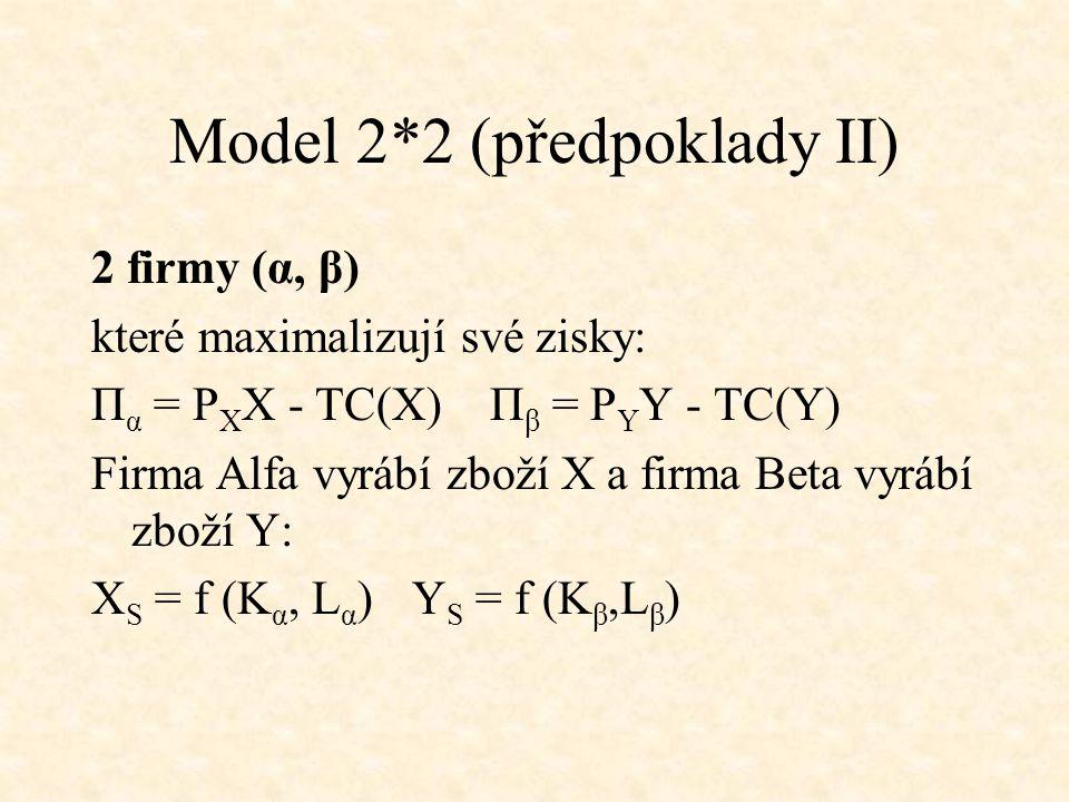 Model 2*2 (předpoklady II) 2 firmy (α, β) které maximalizují své zisky: Π α = P X X - TC(X) Π β = P Y Y - TC(Y) Firma Alfa vyrábí zboží X a firma Beta vyrábí zboží Y: X S = f (K α, L α )Y S = f (K β,L β )