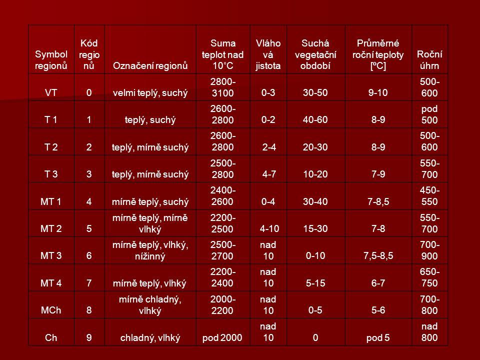 Symbol regionů Kód regio nůOznačení regionů Suma teplot nad 10˚C Vláho vá jistota Suchá vegetační období Průměrné roční teploty [ºC] Roční úhrn VT0vel