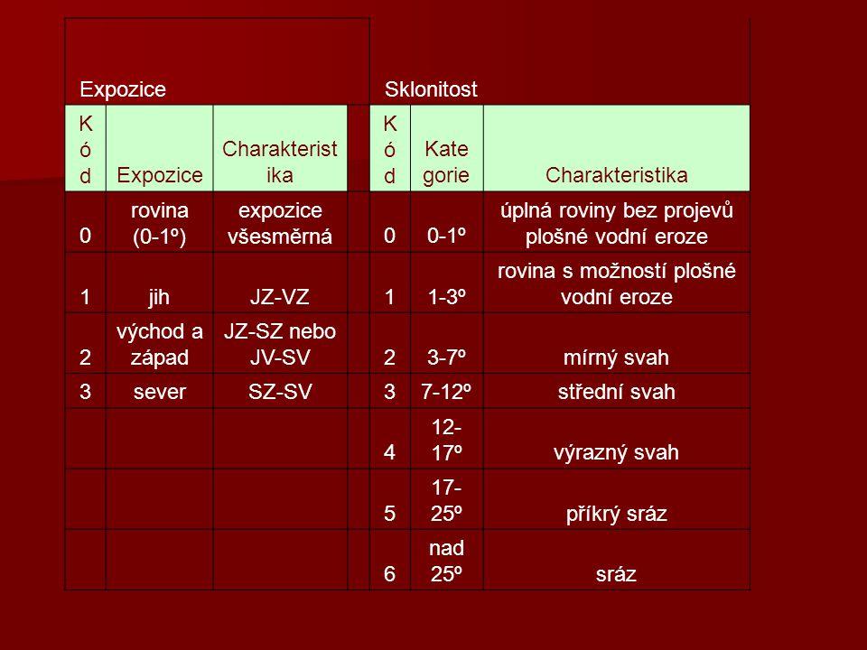 Expozice Sklonitost KódKódExpozice Charakterist ika KódKód Kate gorieCharakteristika 0 rovina (0-1º) expozice všesměrná 00-1º úplná roviny bez projevů