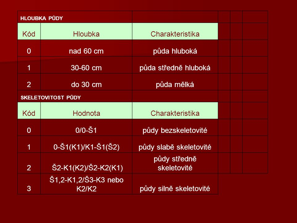 HLOUBKA PŮDY KódHloubkaCharakteristika 0nad 60 cmpůda hluboká 130-60 cmpůda středně hluboká 2do 30 cmpůda mělká SKELETOVITOST PŮDY KódHodnotaCharakter