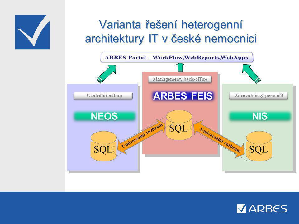 Varianta řešení heterogenní architektury IT v české nemocnici NIS ARBES FEIS Management, back-office Zdravotnický personál SQL Umiverzální rozhraní NEOS Centrální nákup SQL Umiverzální rozhraní