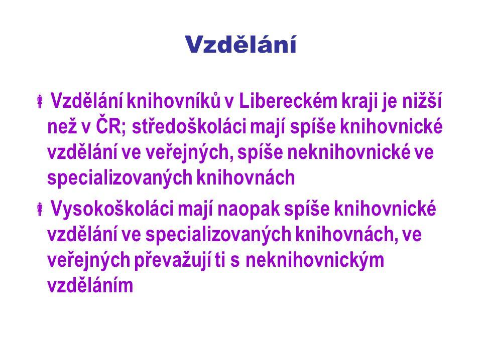  Vzdělání knihovníků v Libereckém kraji je nižší než v ČR; středoškoláci mají spíše knihovnické vzdělání ve veřejných, spíše neknihovnické ve specializovaných knihovnách  Vysokoškoláci mají naopak spíše knihovnické vzdělání ve specializovaných knihovnách, ve veřejných převažují ti s neknihovnickým vzděláním