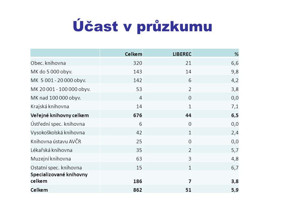 Účast v průzkumu CelkemLIBEREC% Obec.