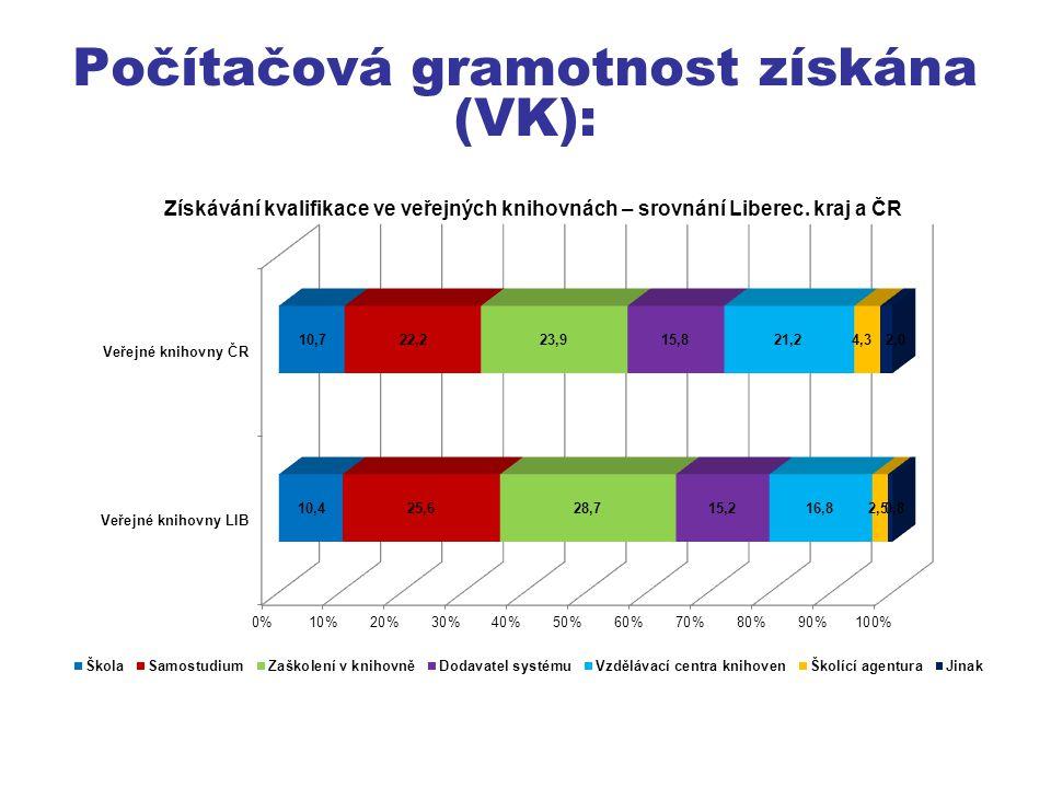 Počítačová gramotnost získána (VK):