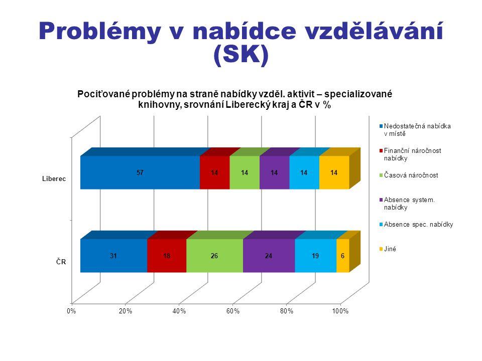 Problémy v nabídce vzdělávání (SK)