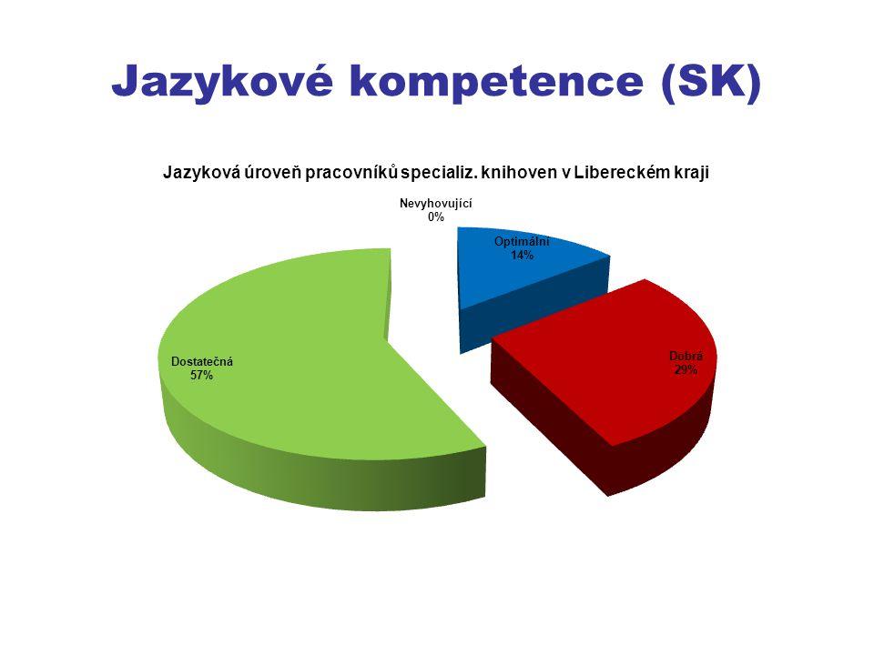 Jazykové kompetence (SK)