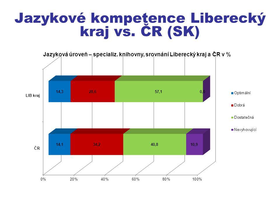 Jazykové kompetence Liberecký kraj vs. ČR (SK)