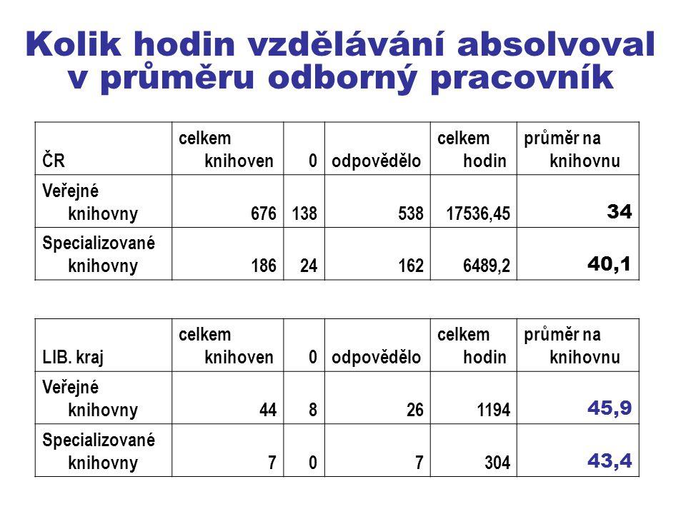 Kolik hodin vzdělávání absolvoval v průměru odborný pracovník ČR celkem knihoven0odpovědělo celkem hodin průměr na knihovnu Veřejné knihovny67613853817536,45 34 Specializované knihovny186241626489,2 40,1 LIB.
