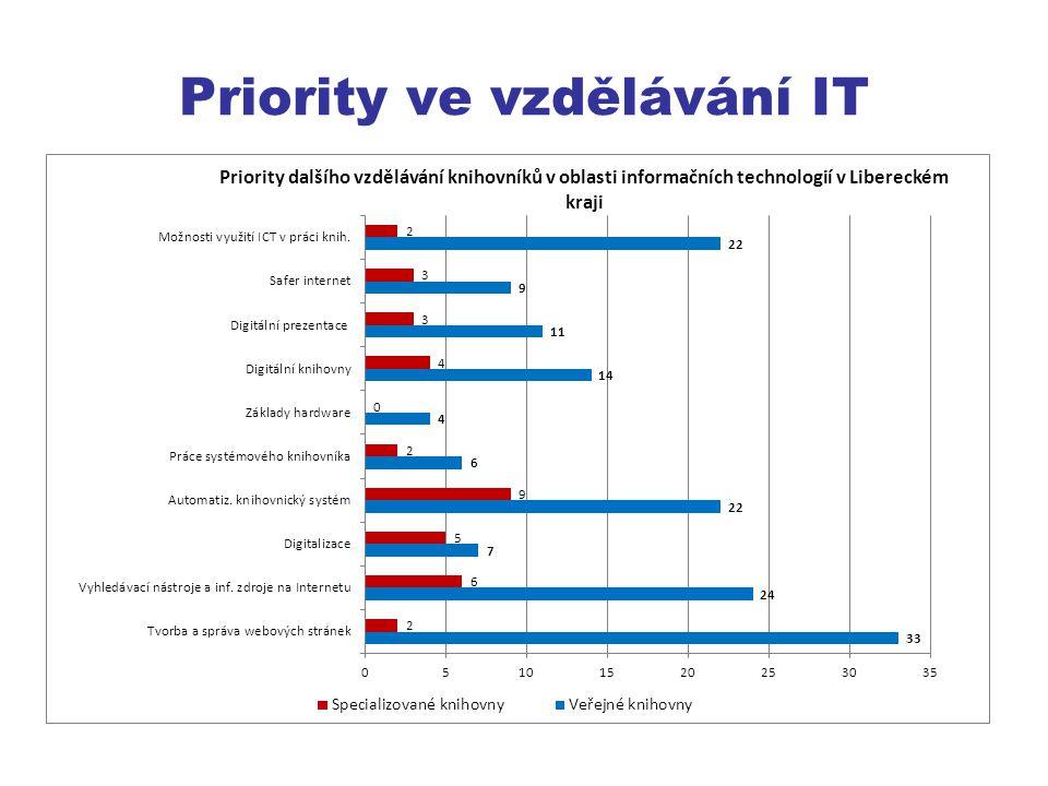 Priority ve vzdělávání IT