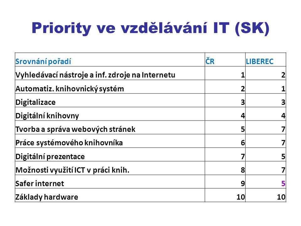 Priority ve vzdělávání IT (SK) Srovnání pořadíČRLIBEREC Vyhledávací nástroje a inf.