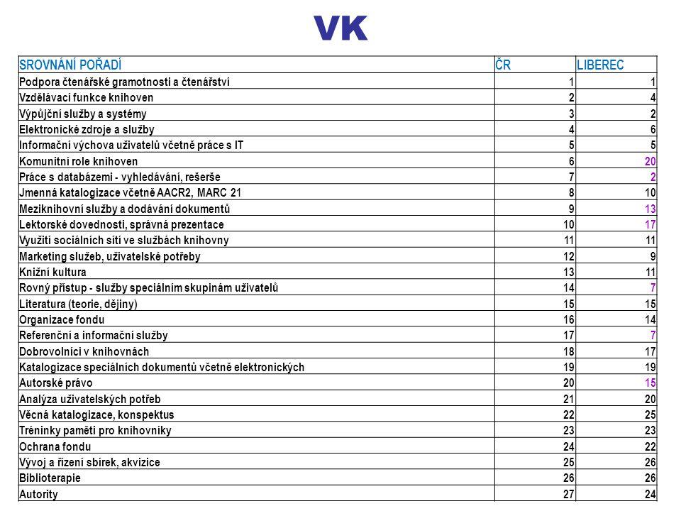 VK SROVNÁNÍ POŘADÍČRLIBEREC Podpora čtenářské gramotnosti a čtenářství11 Vzdělávací funkce knihoven24 Výpůjční služby a systémy32 Elektronické zdroje a služby46 Informační výchova uživatelů včetně práce s IT55 Komunitní role knihoven620 Práce s databázemi - vyhledávání, rešerše72 Jmenná katalogizace včetně AACR2, MARC 21810 Meziknihovní služby a dodávání dokumentů913 Lektorské dovednosti, správná prezentace1017 Využití sociálních sítí ve službách knihovny11 Marketing služeb, uživatelské potřeby129 Knižní kultura1311 Rovný přístup - služby speciálním skupinám uživatelů147 Literatura (teorie, dějiny)15 Organizace fondu1614 Referenční a informační služby177 Dobrovolníci v knihovnách1817 Katalogizace speciálních dokumentů včetně elektronických19 Autorské právo2015 Analýza uživatelských potřeb2120 Věcná katalogizace, konspektus2225 Tréninky paměti pro knihovníky23 Ochrana fondu2422 Vývoj a řízení sbírek, akvizice2526 Biblioterapie26 Autority2724
