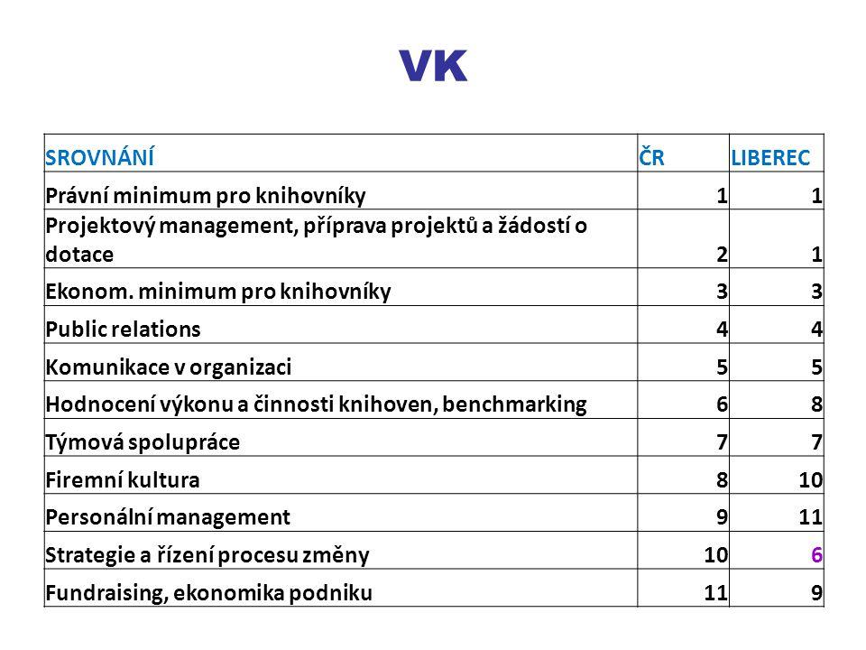 VK SROVNÁNÍČRLIBEREC Právní minimum pro knihovníky11 Projektový management, příprava projektů a žádostí o dotace21 Ekonom.