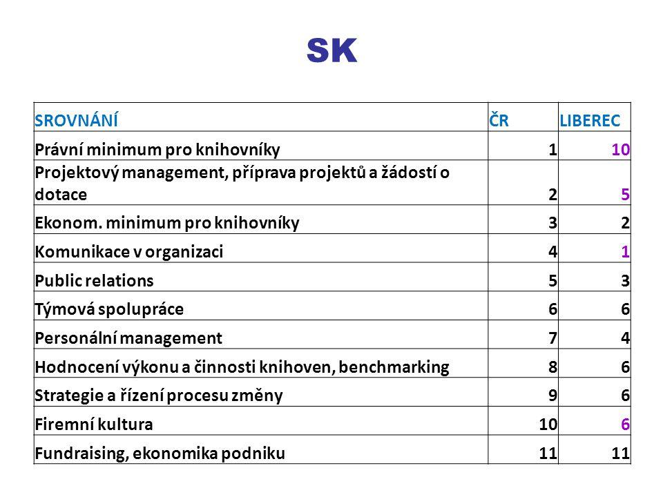 SK SROVNÁNÍČRLIBEREC Právní minimum pro knihovníky110 Projektový management, příprava projektů a žádostí o dotace25 Ekonom.