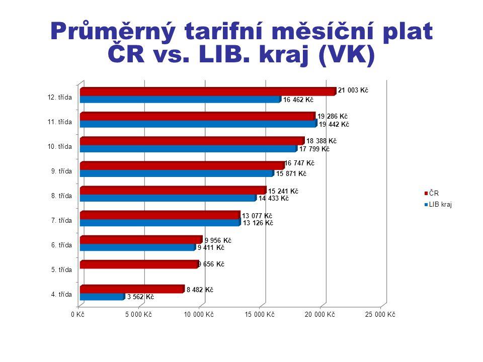 Průměrný tarifní měsíční plat ČR vs. LIB. kraj (VK)