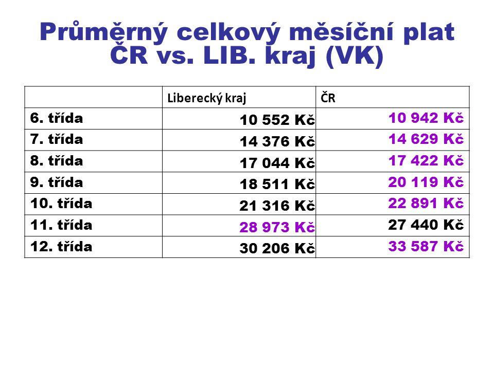 Liberecký krajČR 6.třída 10 552 Kč 10 942 Kč 7. třída 14 376 Kč 14 629 Kč 8.