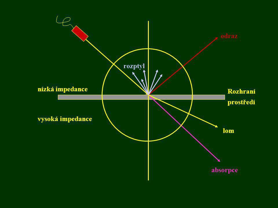 Akustická impedance •interakci mezi ultrazvukovým vlněním a prostředím, popisuje veličina akustická impedance (Z) –akustická impedance je daná součinem hustoty prostředí a rychlosti, kterou se ultrazvuk v tkání šíří –označuje odpor, který klade prostředí šíření ultrazvuku –při vysoké hustotě prostředí molekuly těsně vedle sebe způsobují, že jejich zahušťování a ředění je energeticky velice náročné a velká část energie se ztrácí ve formě tepla.