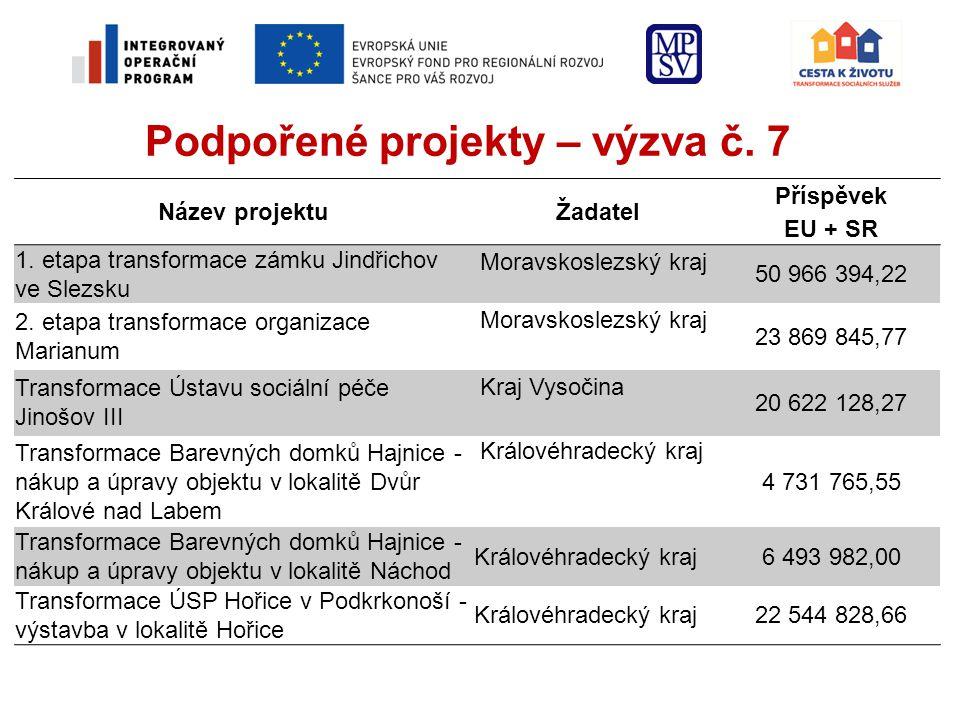 Podpořené projekty – výzva č.7 Název projektuŽadatel Příspěvek EU + SR 1.