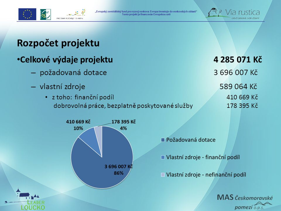 Rozpočet projektu • Celkové výdaje projektu 4 285 071 Kč – požadovaná dotace3 696 007 Kč – vlastní zdroje 589 064 Kč • z toho: finanční podíl 410 669 Kč dobrovolná práce, bezplatně poskytované služby 178 395 Kč