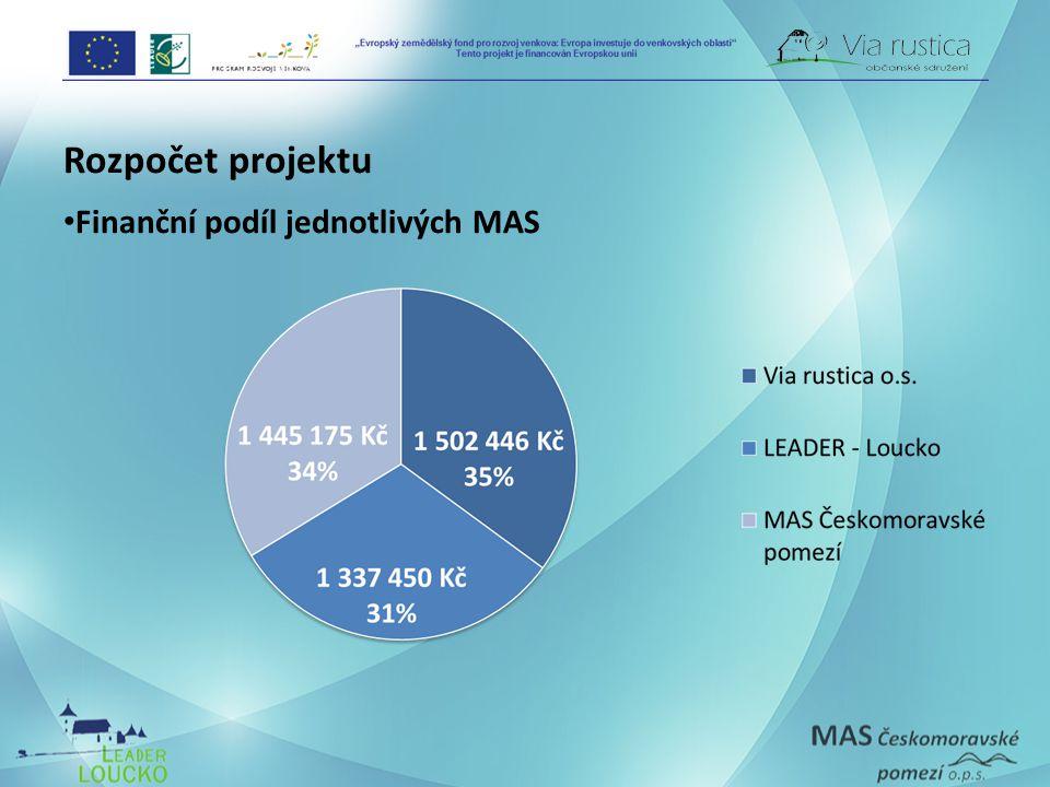 Rozpočet projektu • Finanční podíl jednotlivých MAS