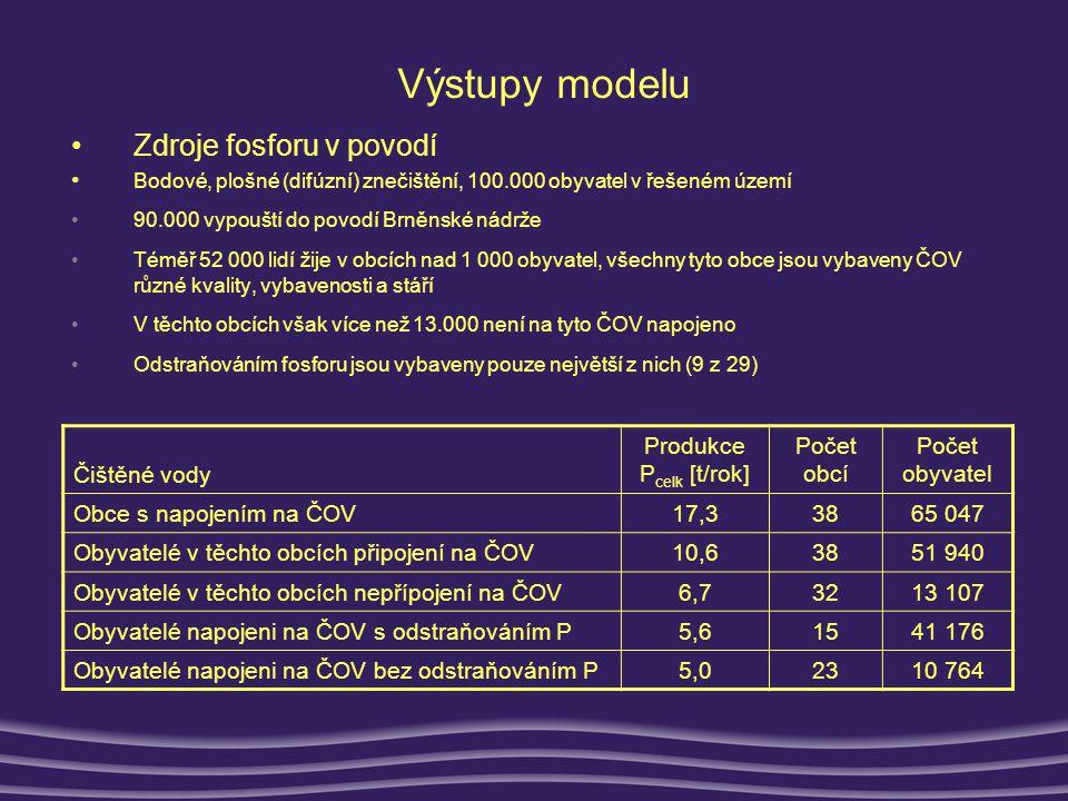 Výstupy modelu •Zdroje fosforu v povodí •48.000 obyvatel bez jakéhokoli čištění odpadních vod – včetně nenapojených obyvatel v obcích s ČOV •Tato skupina vyprodukuje !.