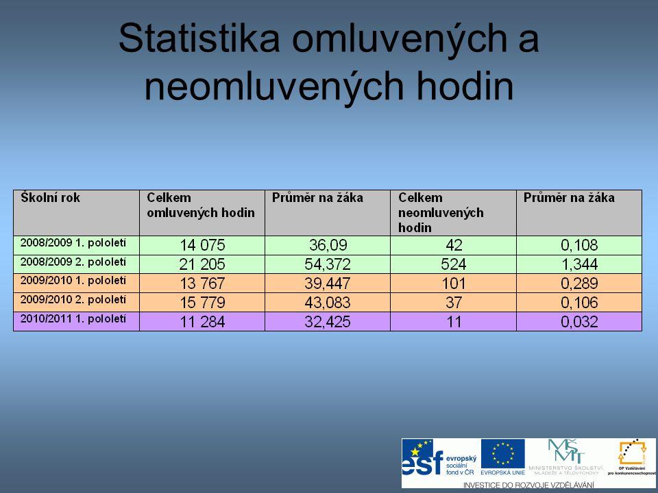 Statistika omluvených a neomluvených hodin