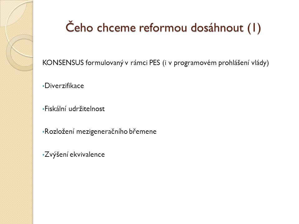 Čeho chceme reformou dosáhnout (1) KONSENSUS formulovaný v rámci PES (i v programovém prohlášení vlády) • Diverzifikace • Fiskální udržitelnost • Rozložení mezigeneračního břemene • Zvýšení ekvivalence