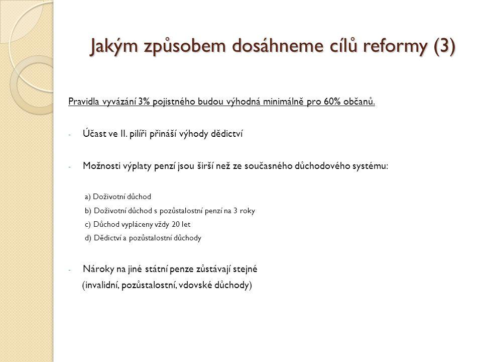 Jakým způsobem dosáhneme cílů reformy (3) Pravidla vyvázání 3% pojistného budou výhodná minimálně pro 60% občanů.