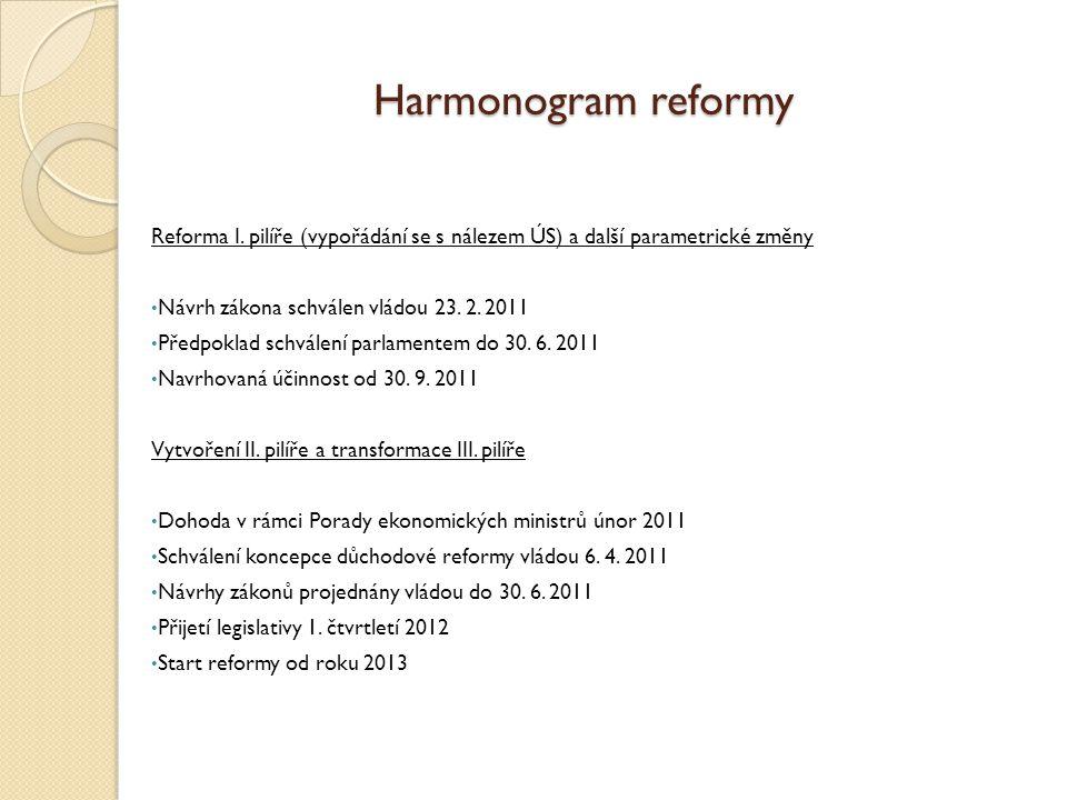 Harmonogram reformy Reforma I.