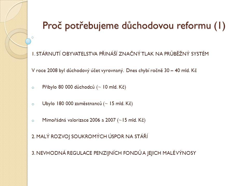 Jakým způsobem dosáhneme cílů reformy (2) Vytvoříme podmínky pro dostatečnou tvorbu úspor ve II.
