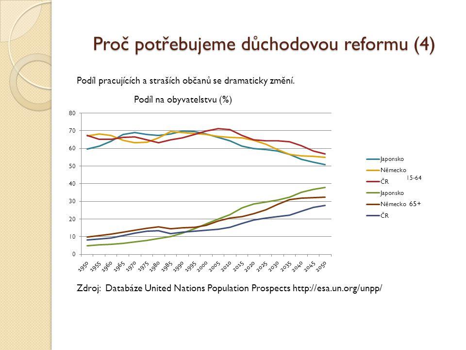 Proč potřebujeme důchodovou reformu (4) Podíl pracujících a straších občanů se dramaticky změní.
