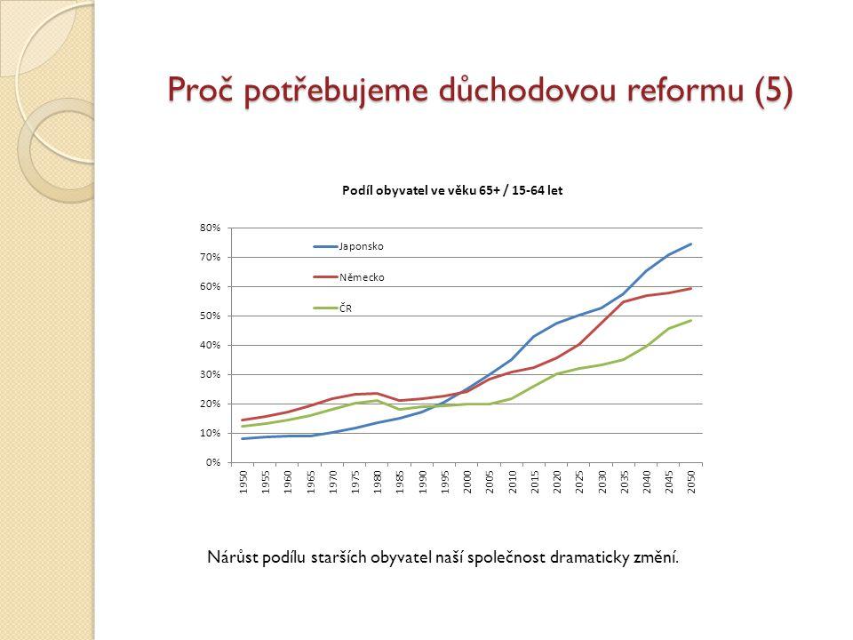 Proč potřebujeme důchodovou reformu (6) Dnes si na důchody půjčujeme.