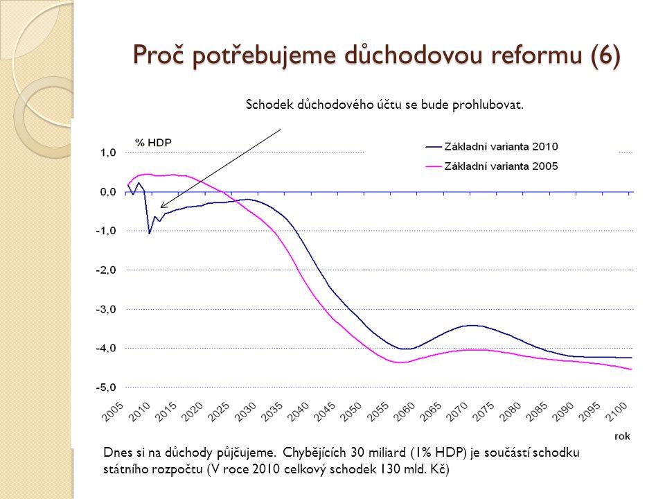 Proč potřebujeme důchodovou reformu (7) Co znamená pokrýt v budoucnu schodek 4% HDP = 150 mld.